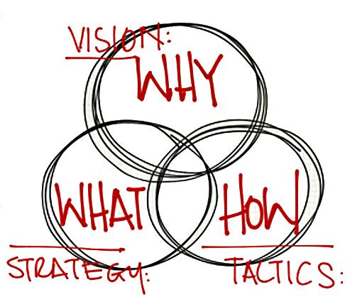 visionstrategytactics