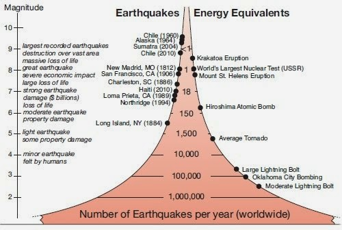 earthquake-statistics