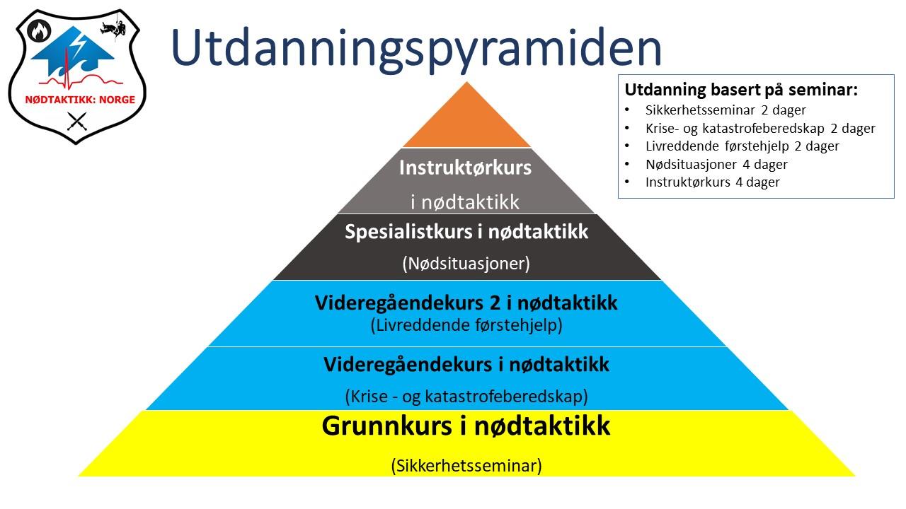 Utdanningspyramiden